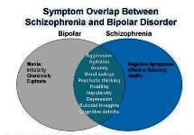 Comorbidity of Bipolar Disorders